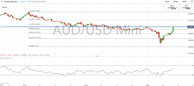 Australian Dollar Forecast: Key AUD/USD Levels to Watch on US Dollar Capitulation