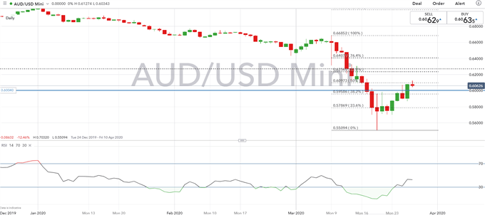 Australian Dollar Forecast: Key AUD/USD Levels to Watch, Risk of Topping Out