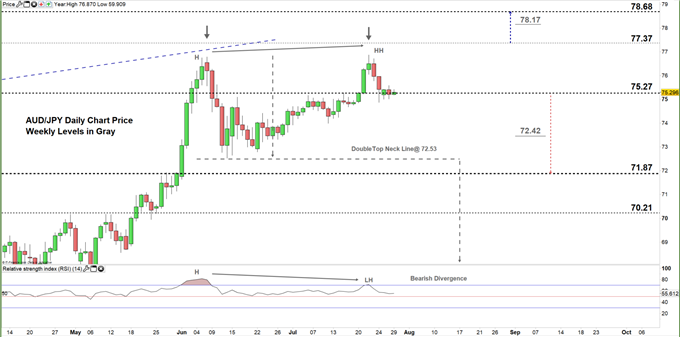 AUDJPY daily price chart zoomed in 29-07-20