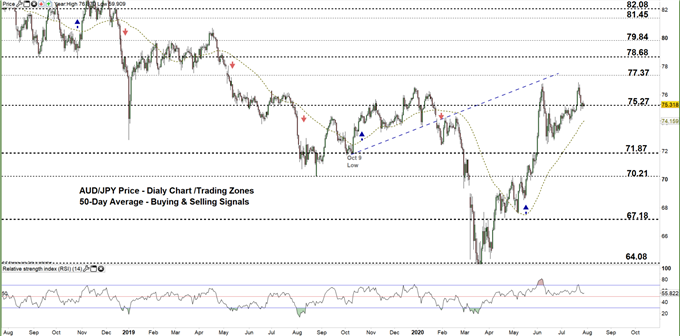 AUDJPY daily price chart 29-07-20 zoomed out