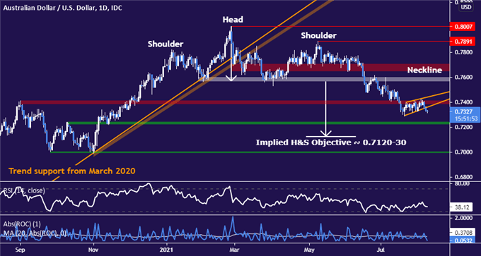 Australian Dollar May Drop After AUD/USD Completes Wedge Pattern