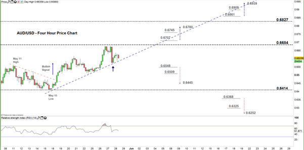 Australian Dollar Outlook: AUD/USD Price – A Possible Reversal on the Horizon