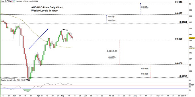 AUDUSD daily price chart 14-05-20 zoomed in