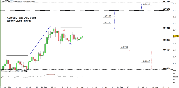 AUDUSD daily price chart 01-07-20 zoomed in