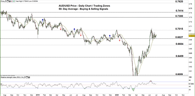 AUDUSD daily price chart 01-07-20 zoomed out