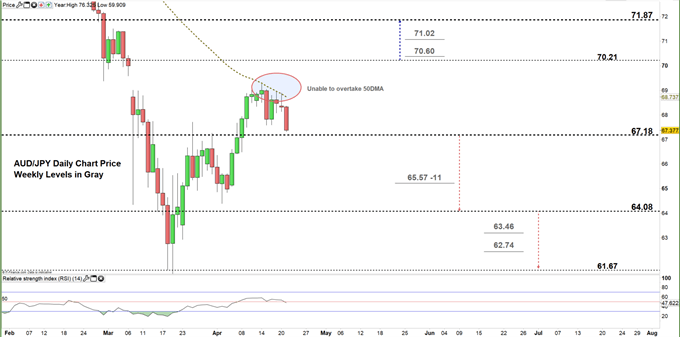 AUDJPY daily price chart 21-04-20 zoomed in