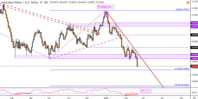 Australian Dollar Outlook May Deepen Bearish, AUD/USD Clears Support