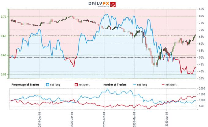 Australian Dollar Trader Sentiment - AUD/USD Price Chart - Aussie Outlook - Technical Forecast