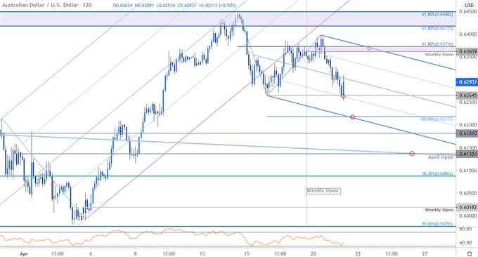 Australian Dollar Price Chart - AUD/USD 120min - Aussie Trade Outlook - Technical Forecast
