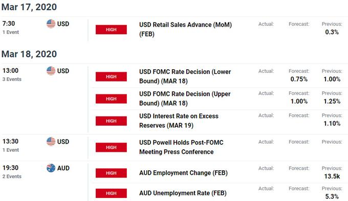 Key Australia / US Data Releases - Aussie Event Risk - AUD/USD Economic Calendar