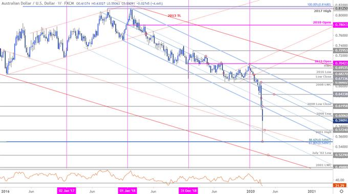 Australian Dollar Price Chart - AUD/USD Weekly - Aussie vs US Dollar Trade Outlook - Technical Forecast
