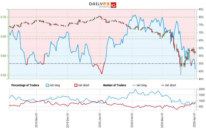 Australian Dollar Trader Sentiment - AUD/USD Price Chart - Aussie Technical Forecast
