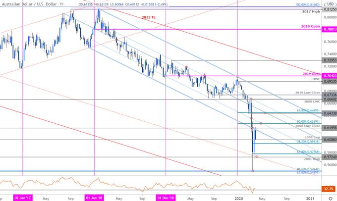 Australian Dollar Price Chart - AUD/USD Weekly - Aussie Trade Outlook - AUDUSD Technical Forecast