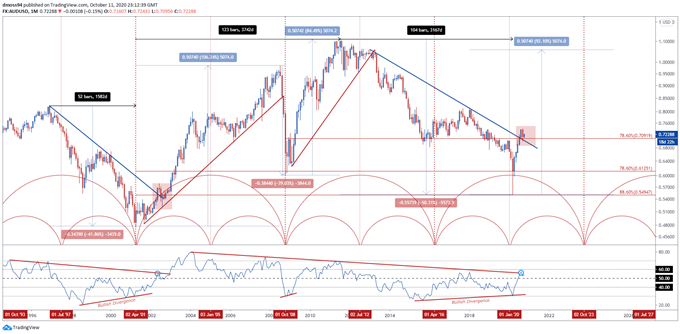 Australian Dollar Time Cycle: AUD/USD, AUD/JPY Key Levels to Watch