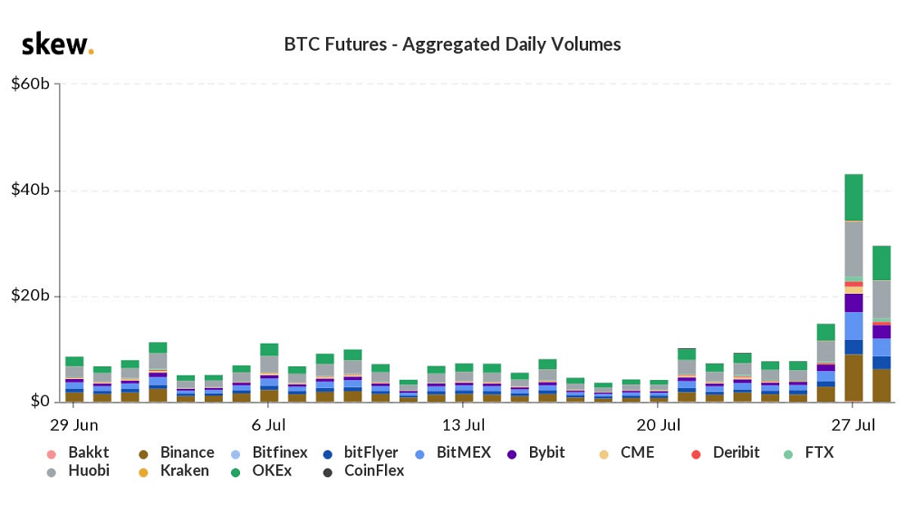 Bakkt Bitcoin Futures Smashes Records Two Days Running