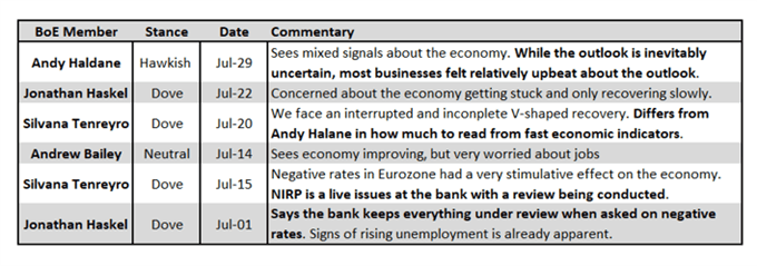 Bank of England (BoE) Rate Decision Preview: So Far, So V