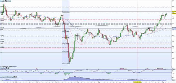 Bank of England Leaves Policy Measures Unchanged, GBP/USD Picks Up a Bid