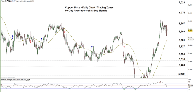 copper daily price chart 11-08-20 Zomed out