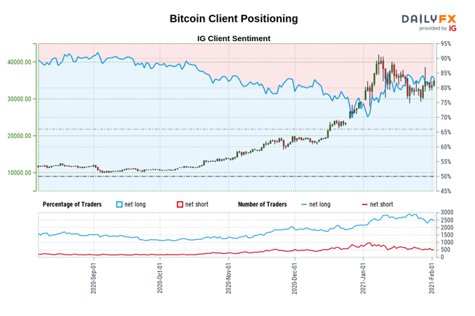 Bitcoin (BTC) Playing Catch Up as Ethereum (ETH) Surges to Fresh Highs