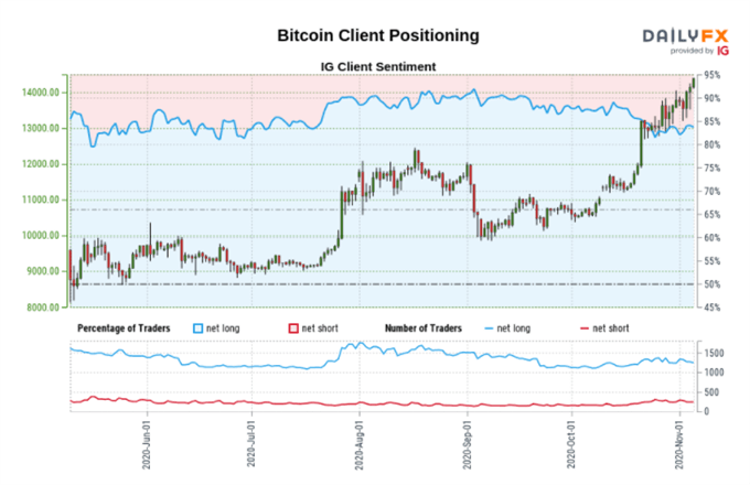 Bitcoin (BTC) Powers to a Near Three-Year High, Ethereum (ETH) Lags the Move