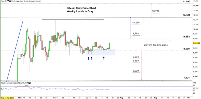 Bitcoin daily chart price 21-07-20 Zoomed in