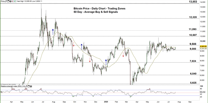 Bitcoin daily chart price 21-07-20 Zoomed out