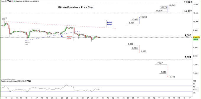 Bitcoin four hour price chart 29-06-20