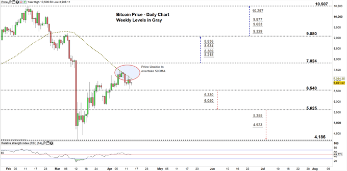 Bitcoin daily chart price 14-04-20 Zoomed in
