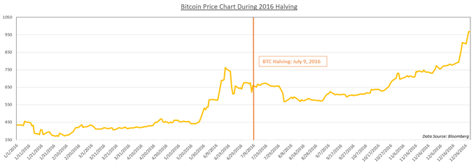 Chart showing Bitcoin Price