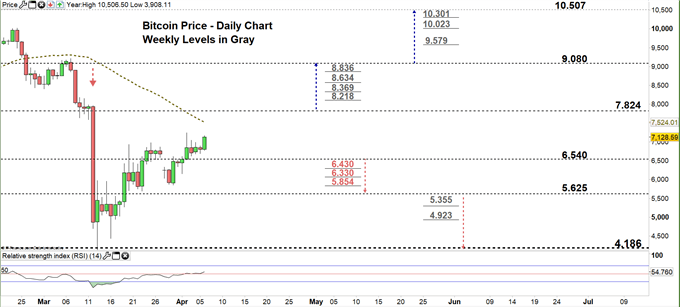 Bitcoin daily chart price 06-04-20 Zoomed in