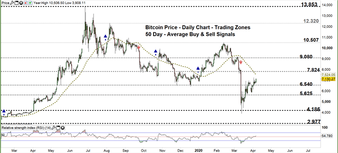 Bitcoin daily chart price 06-04-20 Zoomed out