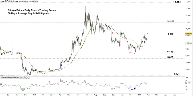 Bitcoin daily chart price 29-01-20 Zoomed out