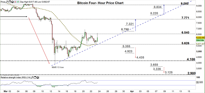 Bitcoin four hour price chart 23-03-20