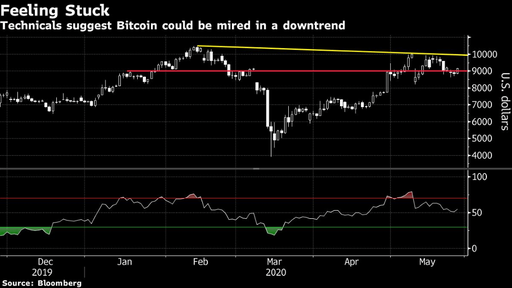 Bitcoin's Bounce Back Over $9,000 Masks Potential Downtrend