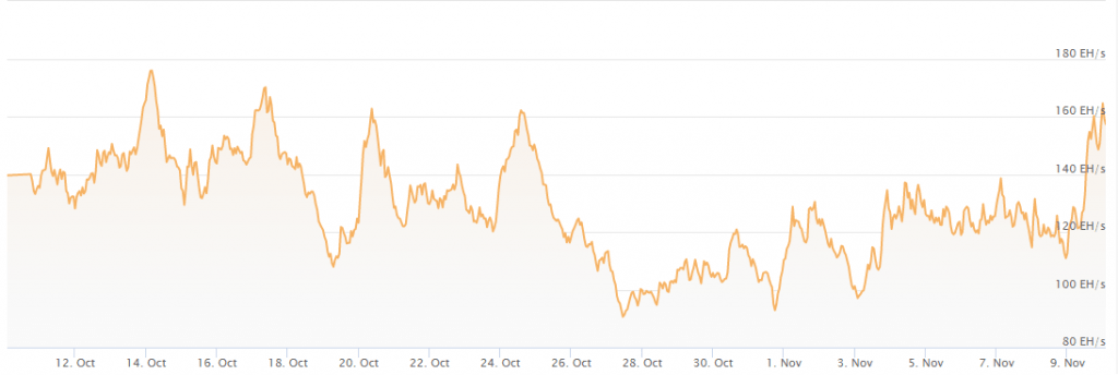 Bitcoin's Hash Power Increases 42% in Two Days