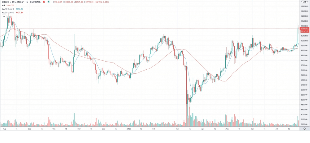 Bitcoin's Price and Ether's Dominance Sit at 2020 Highs