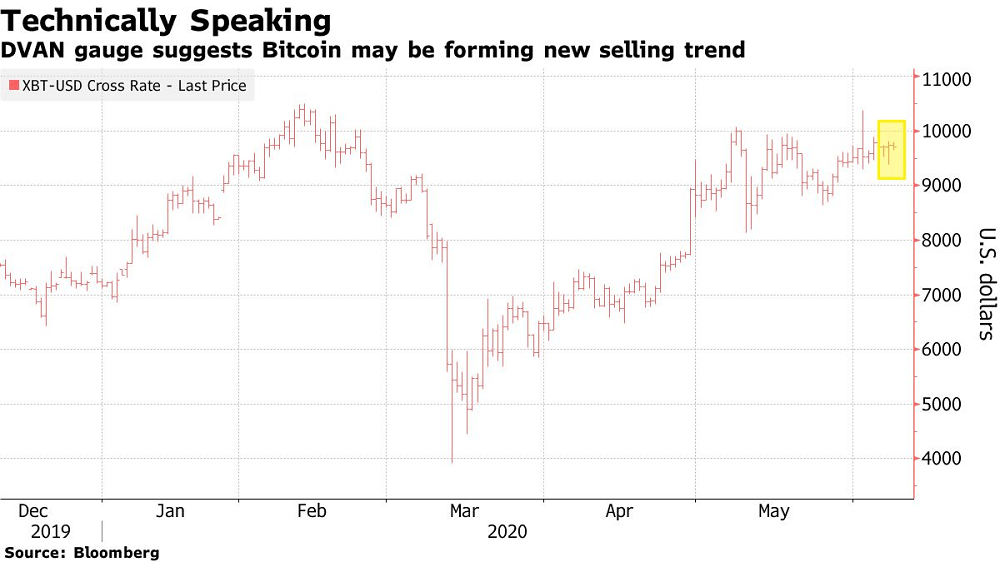 Bitcoin's Recent Rally May Have Run Its Course