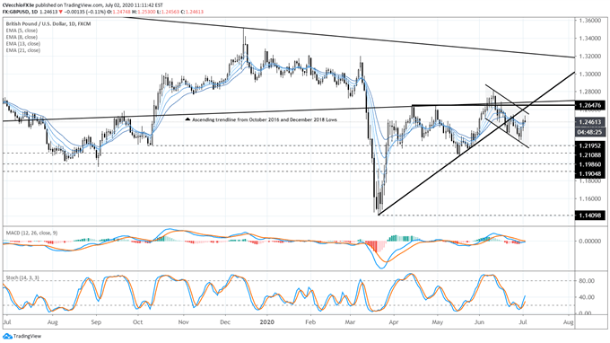 gbp/usd rate forecast, gbp/usd technical analysis, gbp/usd rate chart, gbp/usd chart, gbp/usd rate, gbp to usd, gbp rate, brexit latest, brexit talks, brexit