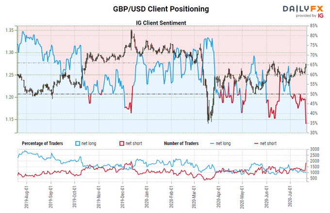 British Pound Forecast: Bullish Breakouts for GBP/JPY, GBP/USD; EUR/GBP in Triangle