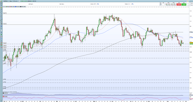 British Pound (GBP) Forecast: GBP/USD Weighing Up Different Fundamental Drivers
