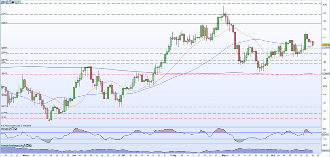 British Pound (GBP) Latest - Brexit Talks Continue, Sterling Remains on Edge