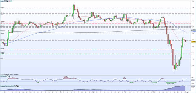 British Pound (GBP) Latest: GBP/USD and FTSE 100 Rally Look Vulnerable
