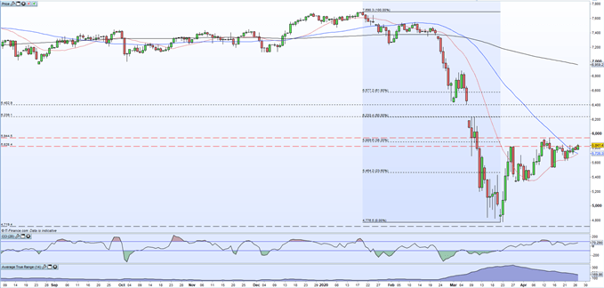 Daily price chart showing the FTSE 100 moving higher