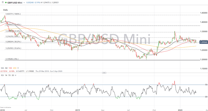 British Pound (GBP) Latest: GBP/USD at Risk with Volatility on the Rise