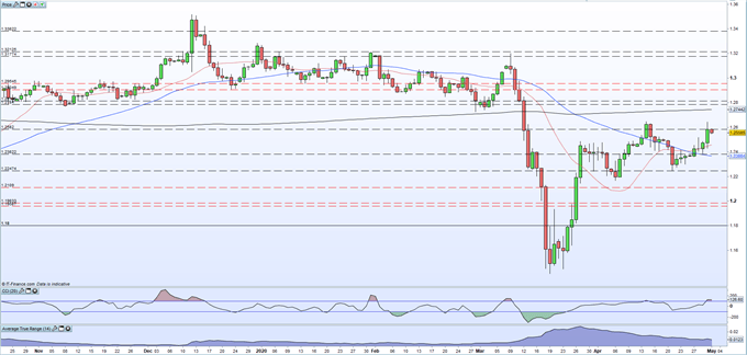 Chart showing sterling rally against the US dollar