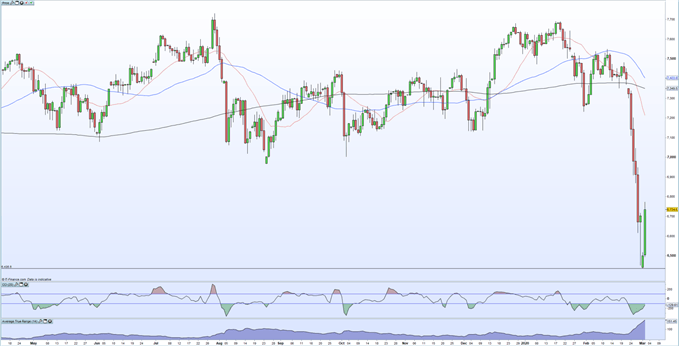 chart showing ftse 100 rebound after heavy fall