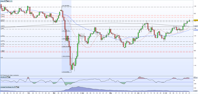British Pound (GBP) Latest: GBP/USD Hits a 4-Month High as the US Dollar Slumps Further