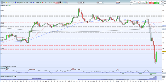British Pound (GBP) Latest: GBP/USD Rebound Looks Fragile After Wild Sell-Off