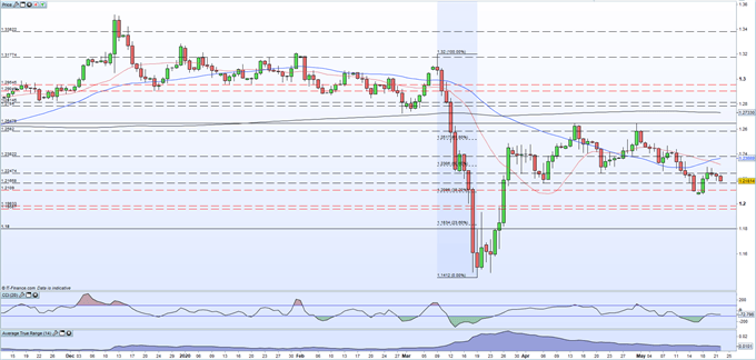 British Pound (GBP) Latest: GBP/USD Risks Remain to the Downside on Latest BoE Talk, UK Sales Data