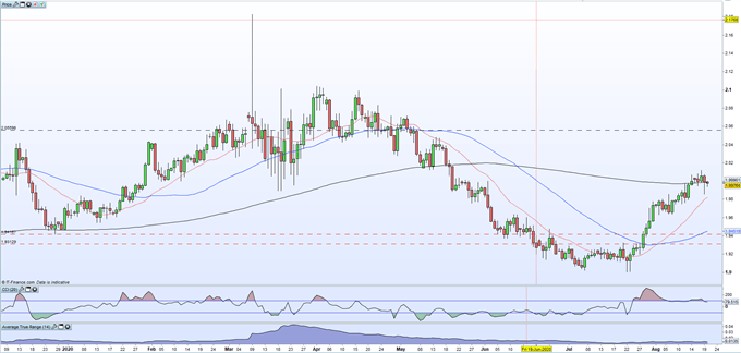 British Pound (GBP) Latest: GBP/USD Sell-Off a Dollar Driven Event, GBP/NZD Testing 200-DMA